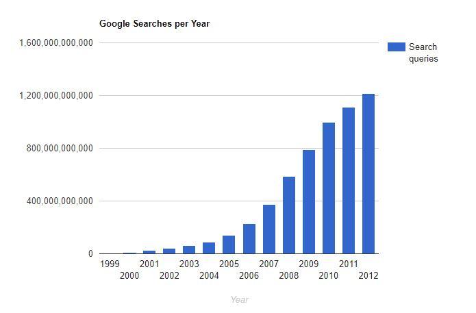 google-search-internet-live-stats